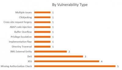 SAP Security Notes February 2017 by type