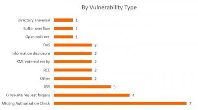 SAP Security Notes April 2017 by type