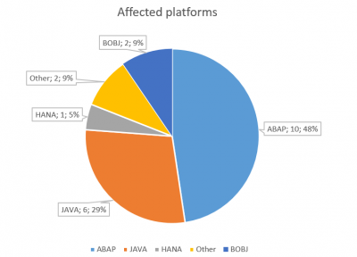 SAP Security Notes June 2016 by platforms